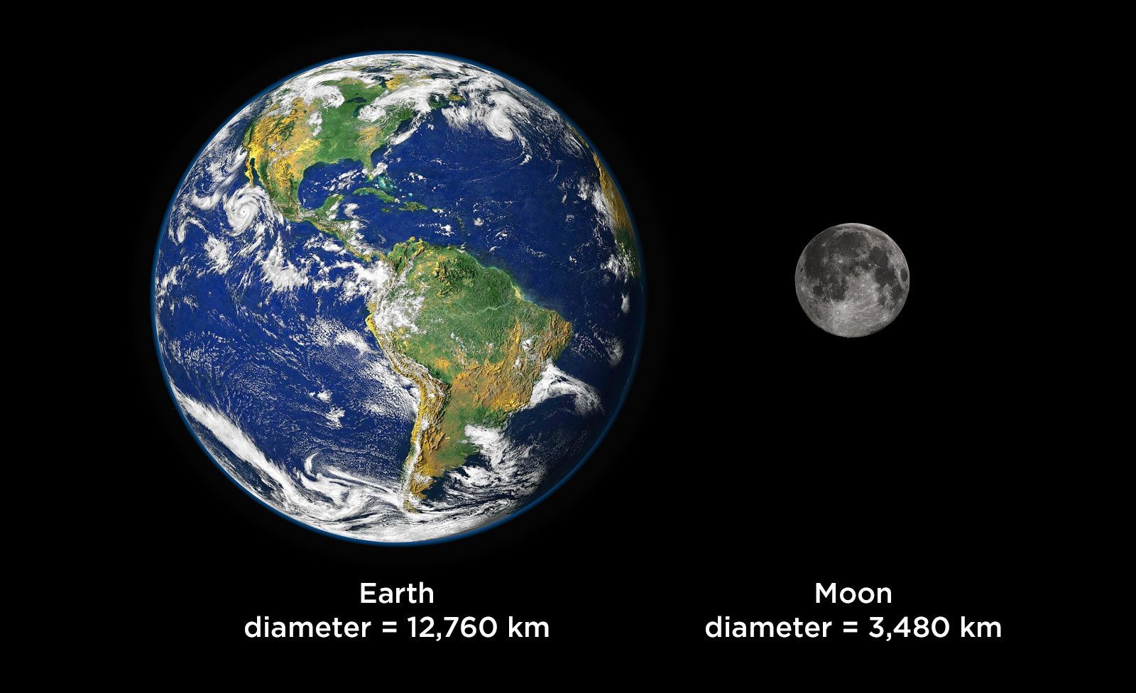 1 2 2 How Big is the Earth–Moon System? – Grade 8 Science